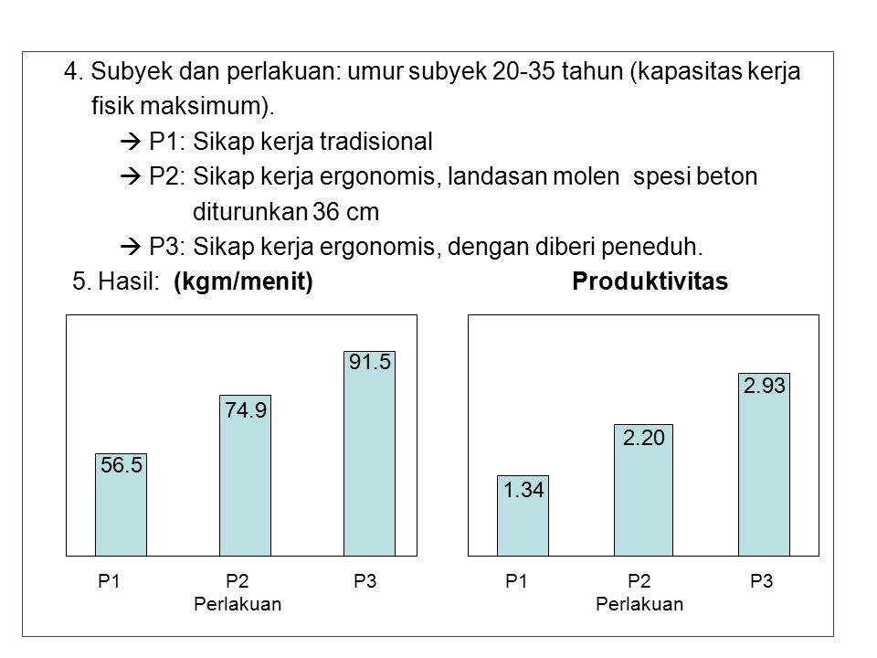 4. Subyek dan perlakuan: umur subyek 20-35 tahun (kapasitas kerja fisik maksimum).  P1: Sikap kerja tradisional  P2: Sikap kerja ergonomis, landasan