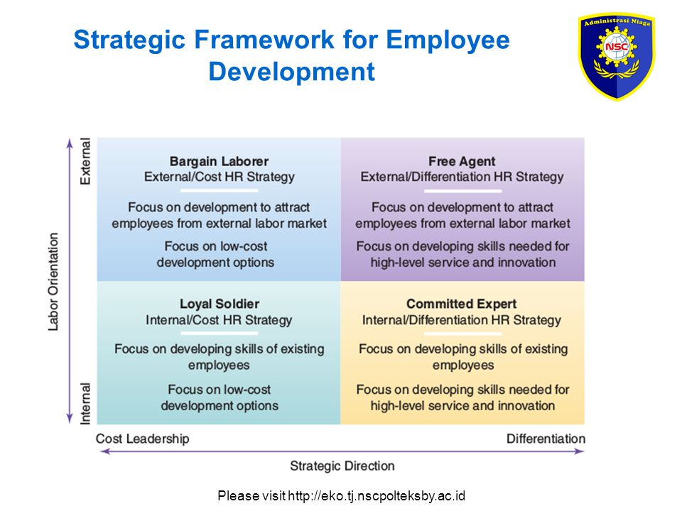 Please visit http://eko.tj.nscpolteksby.ac.id Strategic Framework for Employee Development