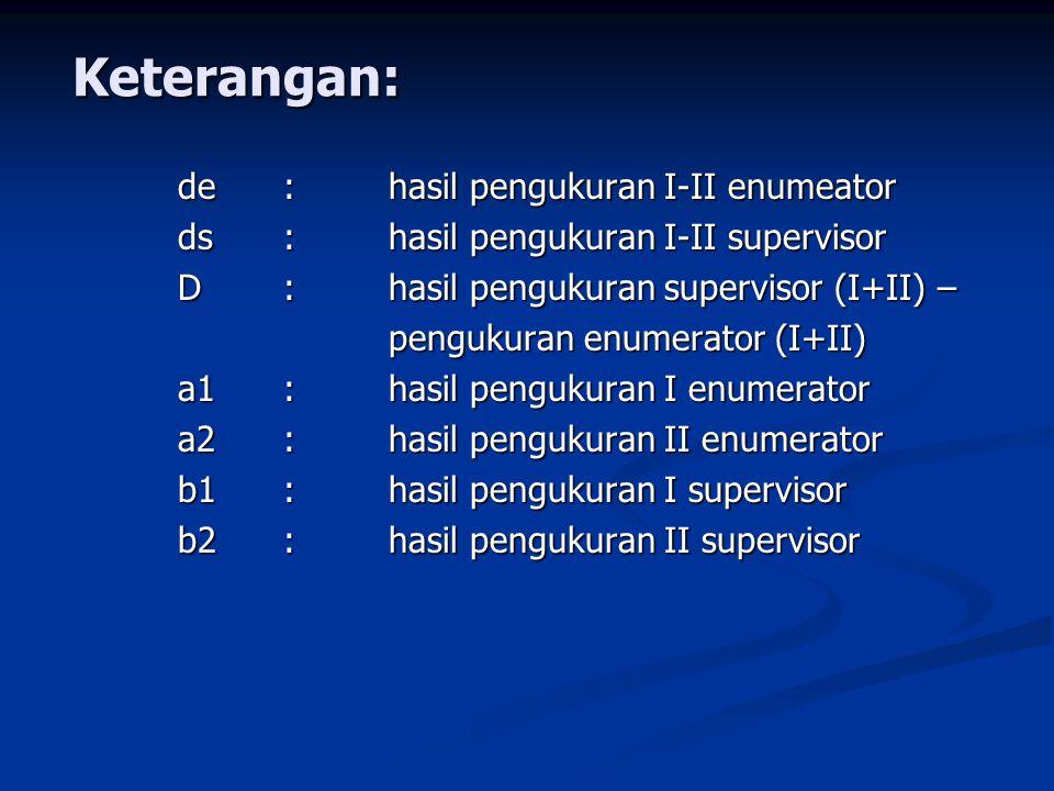 Keterangan: de:hasil pengukuran I-II enumeator ds:hasil pengukuran I-II supervisor D:hasil pengukuran supervisor (I+II) – pengukuran enumerator (I+II) a1:hasil pengukuran I enumerator a2:hasil pengukuran II enumerator b1:hasil pengukuran I supervisor b2:hasil pengukuran II supervisor