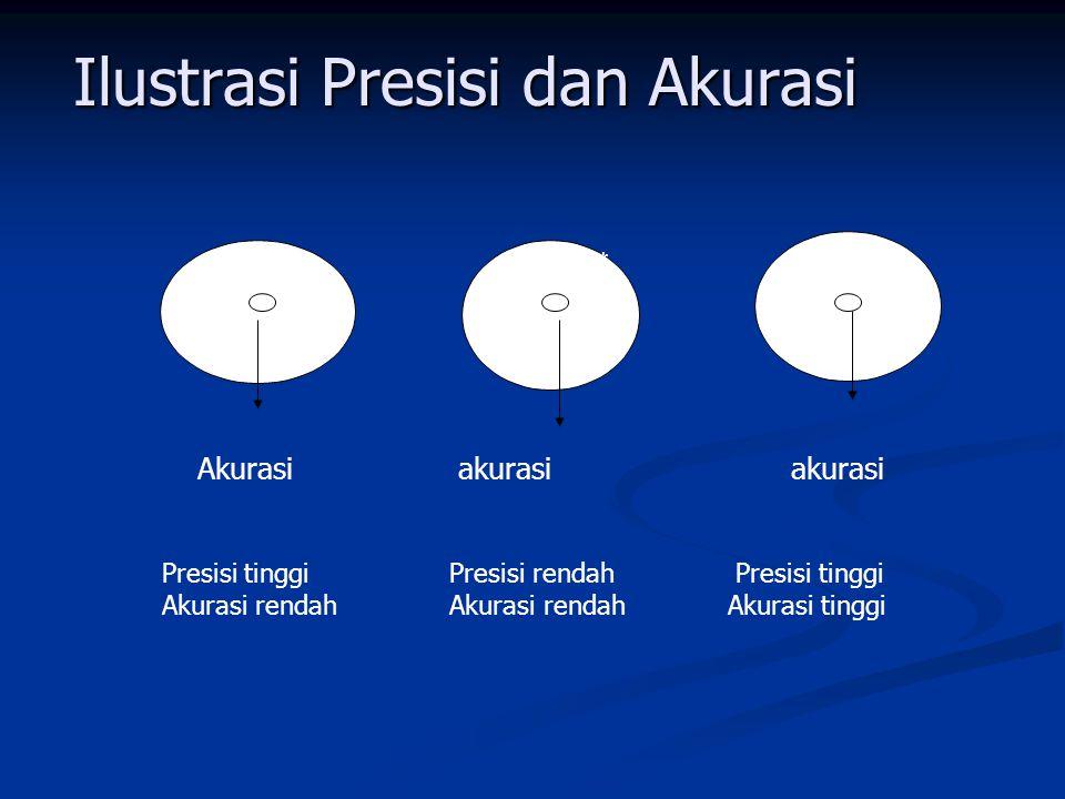Ilustrasi Presisi dan Akurasi x Presisi tinggi Presisi rendah Presisi tinggi Akurasi rendah Akurasi rendah Akurasi tinggi Akurasi akurasi akurasi *** * * * *