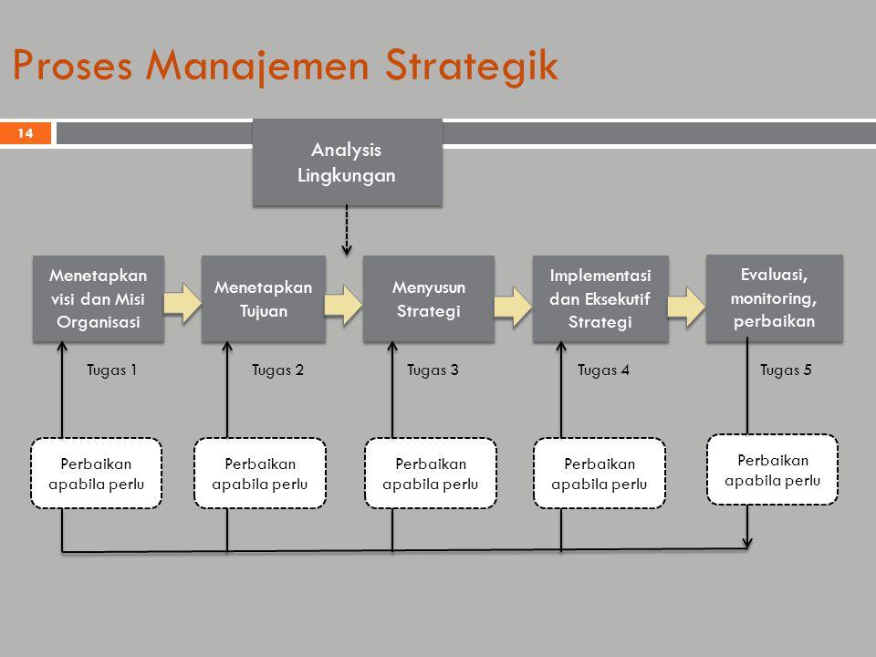 Proses Manajemen Strategik Analysis Lingkungan Menetapkan visi dan Misi Organisasi Menetapkan Tujuan Menyusun Strategi Implementasi dan Eksekutif Strategi Evaluasi, monitoring, perbaikan Perbaikan apabila perlu Tugas 1Tugas 2Tugas 3 Tugas 4Tugas 5 14