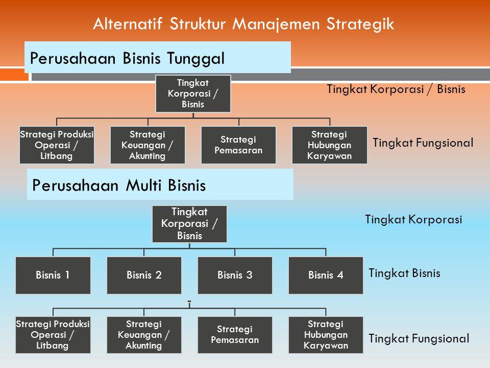 Perusahaan Bisnis Tunggal Tingkat Korporasi / Bisnis Strategi Produksi Operasi / Litbang Strategi Keuangan / Akunting Strategi Pemasaran Strategi Hubungan Karyawan Alternatif Struktur Manajemen Strategik Tingkat Korporasi / Bisnis Tingkat Fungsional Tingkat Korporasi / Bisnis Bisnis 1Bisnis 2Bisnis 3Bisnis 4 Tingkat Korporasi Tingkat Bisnis Strategi Produksi Operasi / Litbang Strategi Keuangan / Akunting Strategi Pemasaran Strategi Hubungan Karyawan Tingkat Fungsional Perusahaan Multi Bisnis