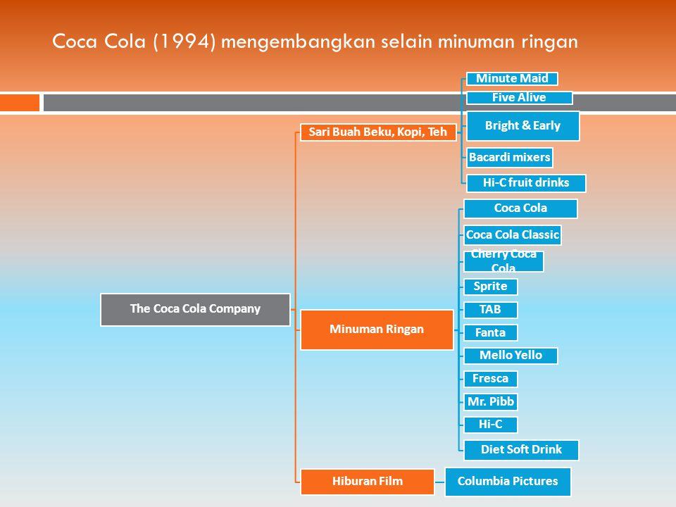 Coca Cola (1994) mengembangkan selain minuman ringan The Coca Cola Company Sari Buah Beku, Kopi, Teh Minute Maid Five Alive Bright & Early Bacardi mixers Hi-C fruit drinks Minuman Ringan Coca Cola Coca Cola Classic Cherry Coca Cola Sprite TAB Fanta Mello Yello Fresca Mr.