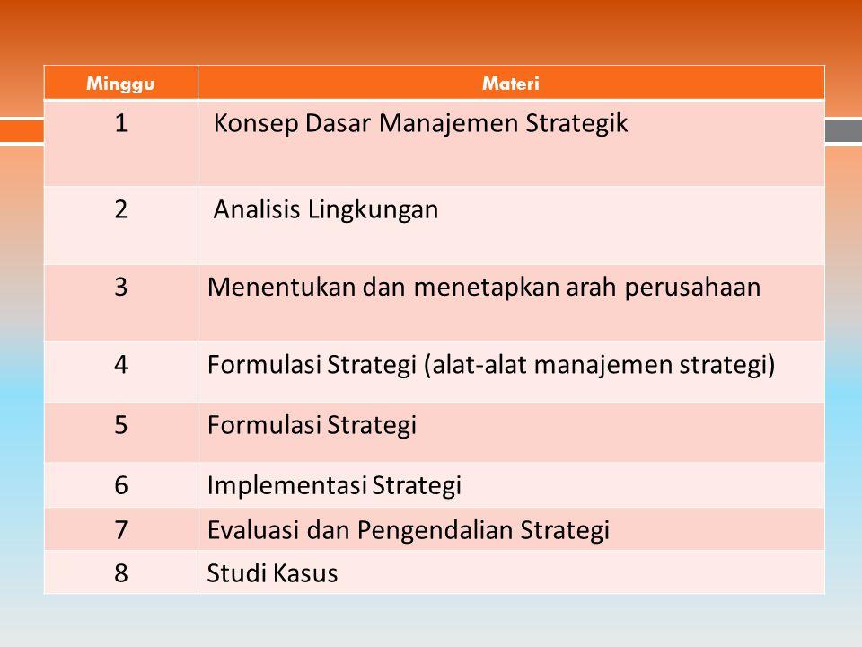  Tatap muka  Diskusi  Kehadiran 10%  Ujian  Tugas  Kuis (tugas di kelas)  Modul Manajemen Strategik METODE PERKULIAHANPENILAIAN