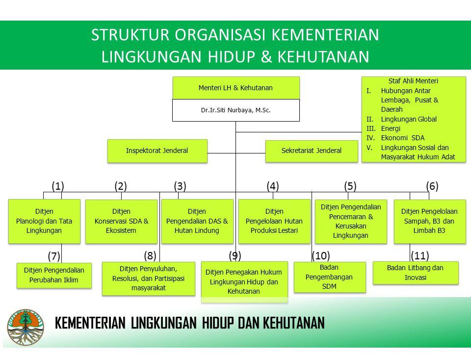 Sekretariat Jenderal Biro Perencanaan dan Keuangan Biro Perencanaan dan Keuangan Biro Organisasi dan Kepegawaian Biro Organisasi dan Kepegawaian Biro Hukum & Perijinan Biro Hukum & Perijinan Biro Umum Biro KLN Biro KLN Pusat Sarana & Peralatan Kehutanan Pusat Sarana & Peralatan Kehutanan Pusat Standardisasi LH dan Kehutanan Pusat Standardisasi LH dan Kehutanan Pusat Pengendalian LHK Ekoregion Sumatera I Pusat Pengendalian LHK Ekoregion Sumatera I Pusat Pembiayaan Pembangunan Hutan Pusat Pembiayaan Pembangunan Hutan Biro HUMAS Biro HUMAS Pusat Pengendalian LHK Ekoregion Jawa Pusat Pengendalian LHK Ekoregion Jawa Pusat Pengendalian LHK Ekoregion Bali Nusra Pusat Pengendalian LHK Ekoregion Bali Nusra Pusat Pengendalian LHK Ekoregion Kalimantan II Pusat Pengendalian LHK Ekoregion Kalimantan II Pusat Pengendalian LHK Ekoregion Sulawesi Pusat Pengendalian LHK Ekoregion Sulawesi Pusat Pengendalian LHK Ekoregion Maluku Pusat Pengendalian LHK Ekoregion Maluku Pusat Pengendalian LHK Ekoregion Papua I Pusat Pengendalian LHK Ekoregion Papua I Pusat Data & Informasi Pusat Data & Informasi Pusat Pengendalian LHK Ekoregion Sumatera II Pusat Pengendalian LHK Ekoregion Sumatera II Pusat Pengendalian LHK Ekoregion Kalimantan I Pusat Pengendalian LHK Ekoregion Kalimantan I Pusat Pengendalian LHK Ekoregion Papua I Pusat Pengendalian LHK Ekoregion Papua I KEMENTERIAN LINGKUNGAN HIDUP DAN KEHUTANAN SEKRETARIAT JENDERAL Pusat Kajian Kebijakan Strategis Pusat Kajian Kebijakan Strategis