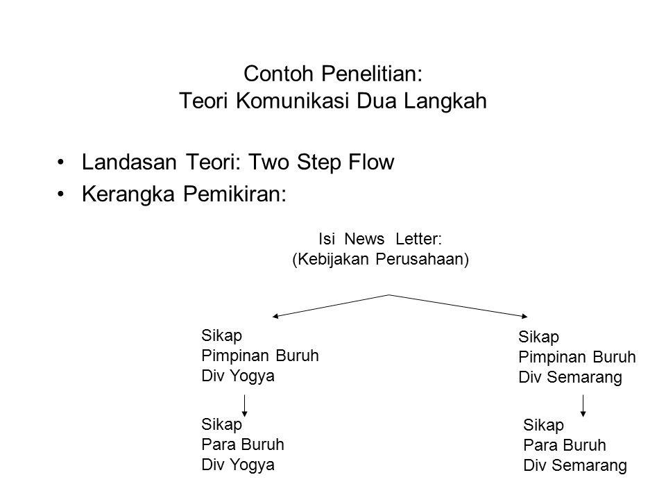 Contoh Penelitian: Teori Komunikasi Dua Langkah Landasan Teori: Two Step Flow Kerangka Pemikiran: Isi News Letter: (Kebijakan Perusahaan) Sikap Pimpinan Buruh Div Yogya Sikap Pimpinan Buruh Div Semarang Sikap Para Buruh Div Yogya Sikap Para Buruh Div Semarang