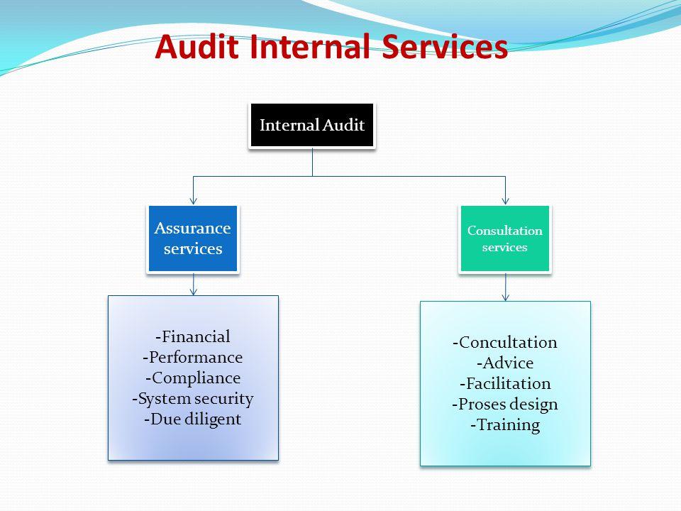Audit Internal Services Internal Audit Assurance services Assurance services Consultation services Consultation services -Financial -Performance -Comp