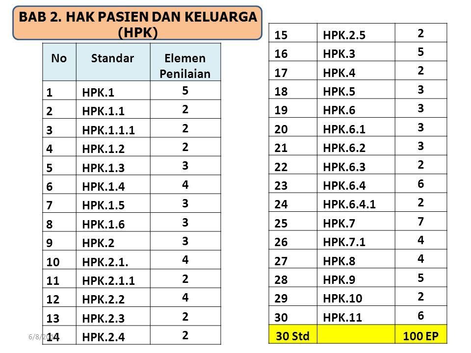 14 BAB 2. HAK PASIEN DAN KELUARGA (HPK) No Standar Elemen Penilaian 1HPK.1 5 2HPK.1.1 2 3HPK.1.1.1 2 4HPK.1.2 2 5HPK.1.3 3 6HPK.1.4 4 7HPK.1.5 3 8HPK.