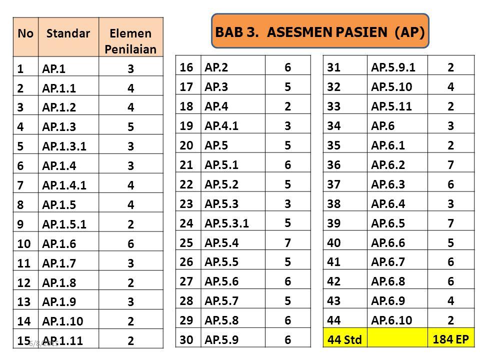 21 BAB 3. ASESMEN PASIEN (AP) No Standar Elemen Penilaian 1AP.13 2AP.1.14 3AP.1.24 4AP.1.35 5AP.1.3.13 6AP.1.43 7AP.1.4.14 8AP.1.54 9AP.1.5.12 10AP.1.