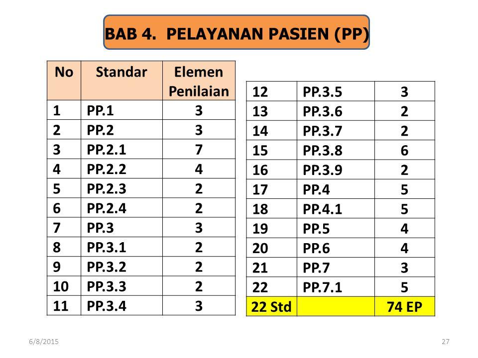 27 BAB 4. PELAYANAN PASIEN (PP) No Standar Elemen Penilaian 1PP.13 2PP.23 3PP.2.17 4PP.2.24 5PP.2.32 6PP.2.42 7PP.33 8PP.3.12 9PP.3.22 10PP.3.32 11PP.