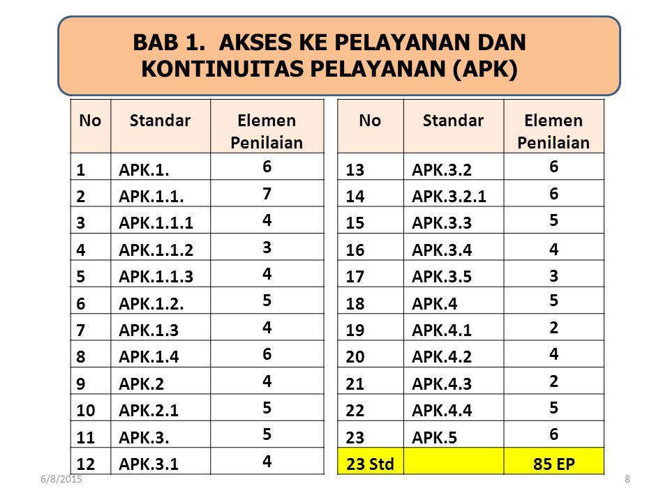 BAB 1. AKSES KE PELAYANAN DAN KONTINUITAS PELAYANAN (APK) 8 No Standar Elemen Penilaian 1APK.1. 6 2APK.1.1. 7 3APK.1.1.1 4 4APK.1.1.2 3 5APK.1.1.3 4 6