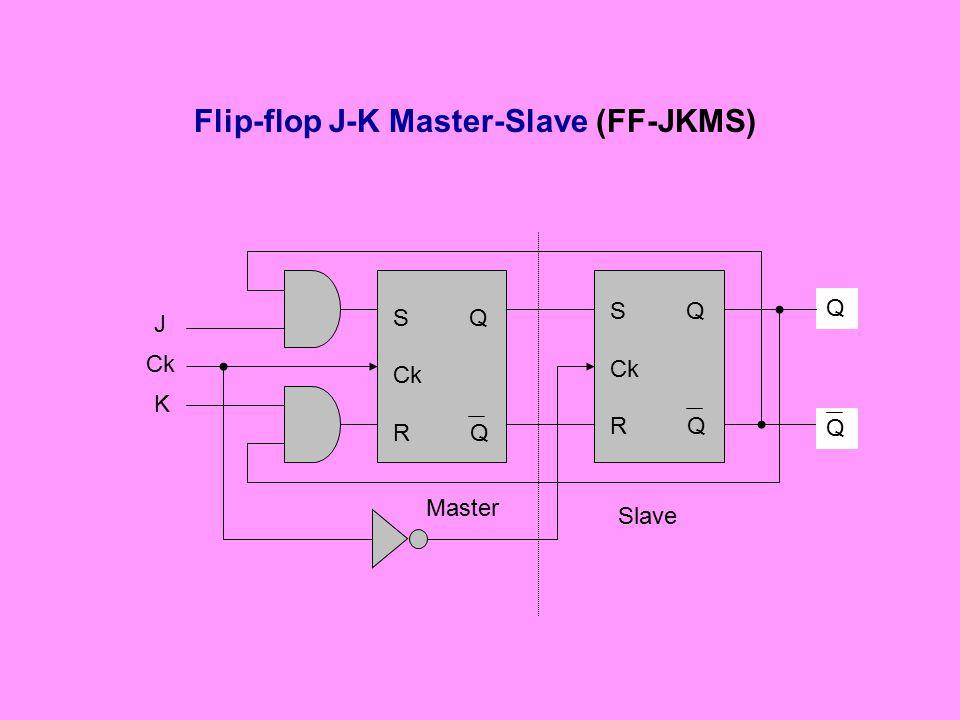 Flip-flop J-K Master-Slave (FF-JKMS) Slave Master J K Ck Q S Q Ck R Q S Q Ck R Q Q
