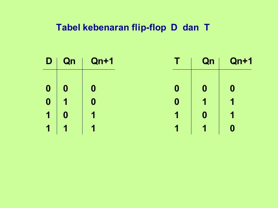 Tabel kebenaran flip-flop D dan T DQnQn+1TQnQn+1 000000 010011 101101 111110