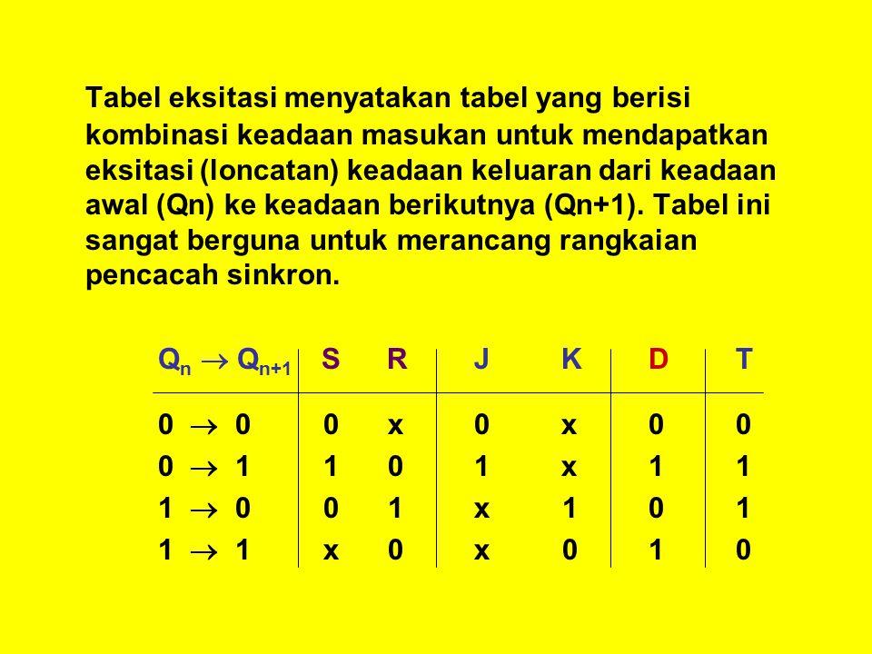 Tabel eksitasi menyatakan tabel yang berisi kombinasi keadaan masukan untuk mendapatkan eksitasi (loncatan) keadaan keluaran dari keadaan awal (Qn) ke keadaan berikutnya (Qn+1).