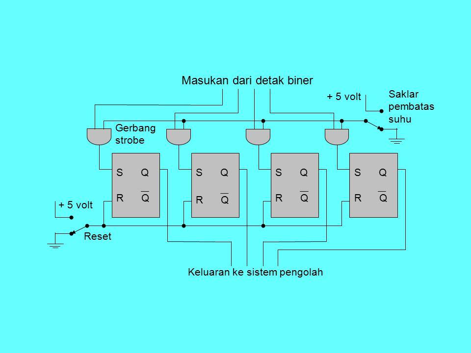 S Q R Q S Q R Q S Q R Q S Q R Q + 5 volt Reset Masukan dari detak biner Keluaran ke sistem pengolah Saklar pembatas suhu Gerbang strobe
