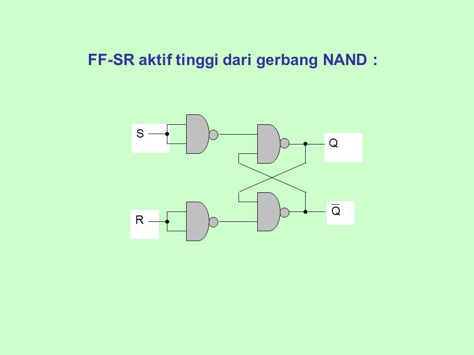 FF-SR aktif tinggi dari gerbang NAND : Q S R Q