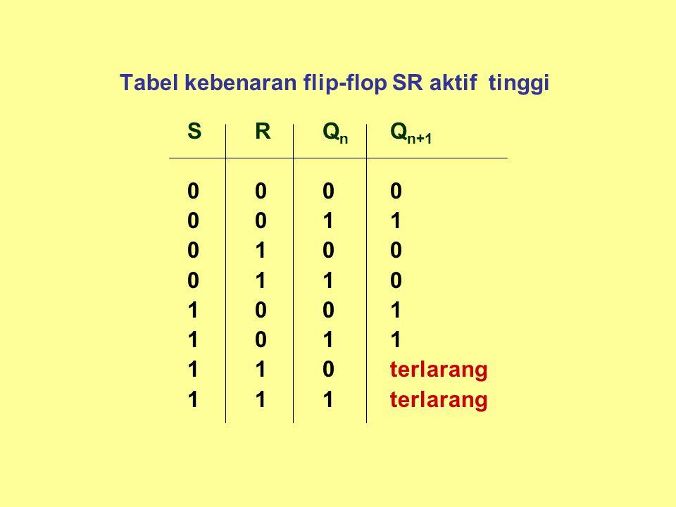 Tabel kebenaran flip-flop SR aktif tinggi SRQ n Q n+1 0000 0011 0100 0110 1001 1011 110terlarang 111terlarang
