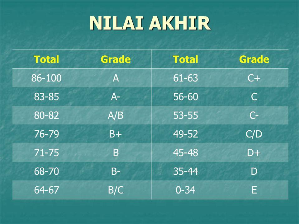NILAI AKHIR TotalGradeTotalGrade 86-100A61-63C+ 83-85A-56-60C 80-82A/B53-55C- 76-79B+49-52C/D 71-75B45-48D+ 68-70B-35-44D 64-67B/C0-34E