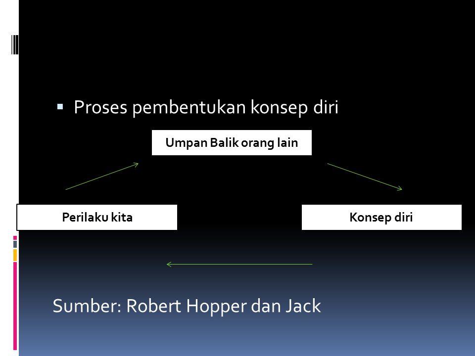  Proses pembentukan konsep diri Sumber: Robert Hopper dan Jack Umpan Balik orang lain Konsep diriPerilaku kita
