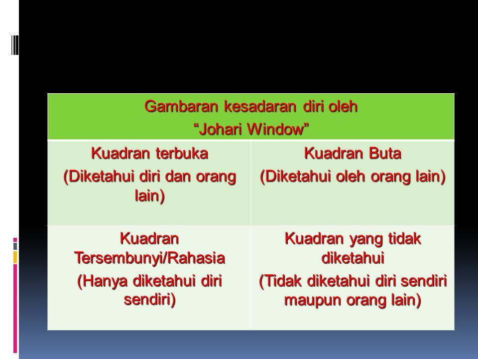 """Gambaran kesadaran diri oleh """"Johari Window"""" Kuadran terbuka (Diketahui diri dan orang lain) Kuadran Buta (Diketahui oleh orang lain) Kuadran Tersembu"""