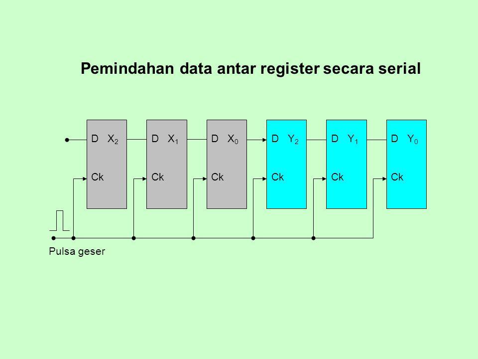 Pemindahan data antar register secara serial D X 2 Ck D X 1 Ck D X 0 Ck D Y 2 Ck D Y 1 Ck D Y 0 Ck Pulsa geser