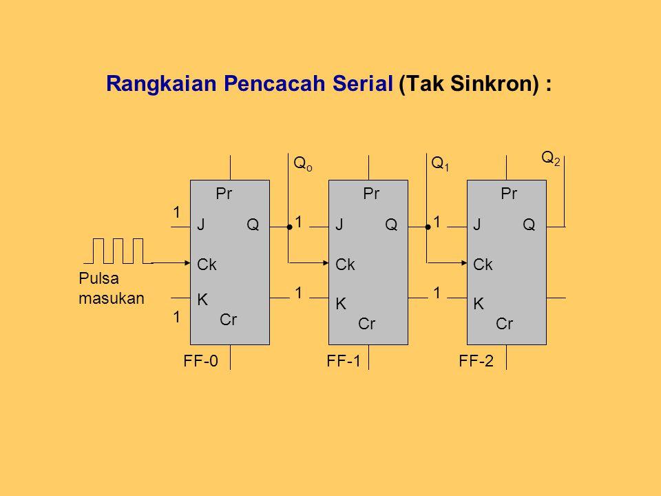 Rangkaian Pencacah Serial (Tak Sinkron) : Pulsa masukan QoQo Q1Q1 Q2Q2 Pr J Q Ck K Cr 1 1 FF-0 Pr J Q Ck K Cr 1 1 FF-1 Pr J Q Ck K Cr 1 1 FF-2