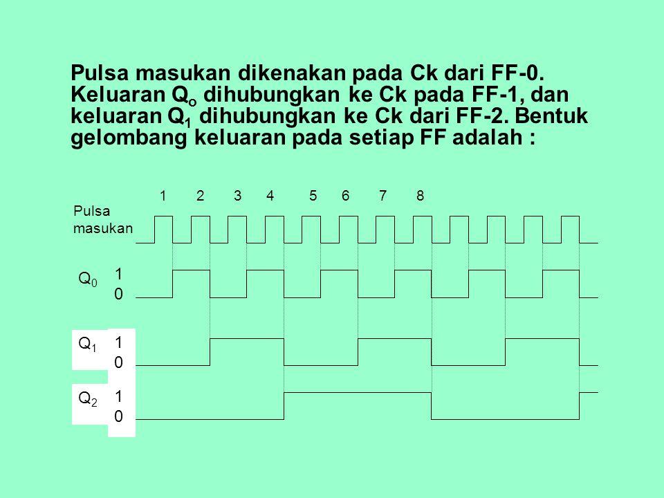 1.Keluaran FF-0, yaitu Q 0, mengalami perubahan keadaan tingkat logika (ter-toggle) pada setiap kali pulsa detak pada Ck-nya mengalami transisi dari 1 ke 0, sehingga gelombang keluaran pada Q 0 memiliki frekuensi sama dengan setengah (1/2) dari frekuensi pulsa (detak) masukan.