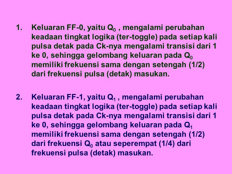 3.Keluaran FF-2, yaitu Q 2, mengalami perubahan keadaan tingkat logika (ter-toggle) pada setiap kali pulsa detak pada Ck-nya mengalami transisi dari 1 ke 0, sehingga gelombang keluaran pada Q 2 memiliki frekuensi sama dengan setengah (1/2) dari frekuensi Q 0 atau seperdelapan (1/8) dari frekuensi pulsa (detak) masukan.