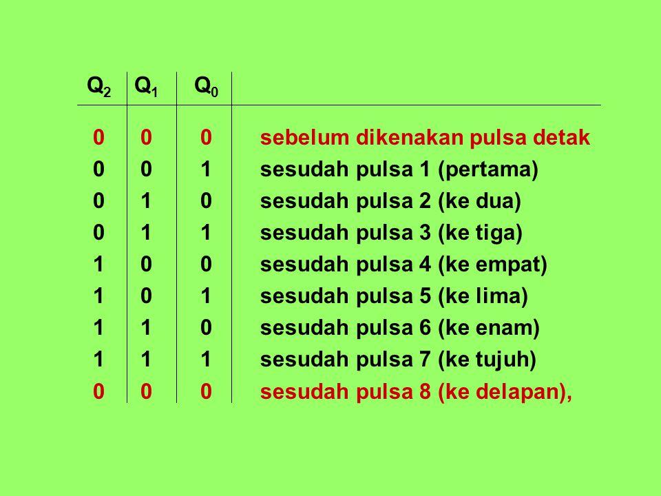 Q 2 Q 1 Q 0 0 0 0sebelum dikenakan pulsa detak 0 0 1sesudah pulsa 1 (pertama) 0 1 0sesudah pulsa 2 (ke dua) 0 1 1sesudah pulsa 3 (ke tiga) 1 0 0sesuda