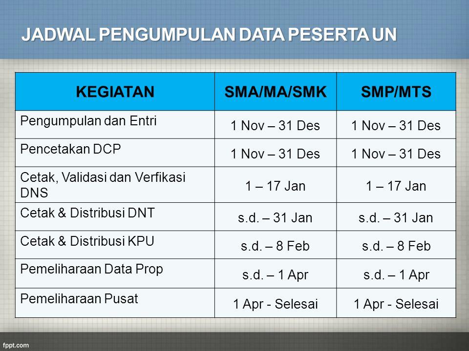 KEGIATANSMA/MA/SMKSMP/MTS Pengumpulan dan Entri 1 Nov – 31 Des Pencetakan DCP 1 Nov – 31 Des Cetak, Validasi dan Verfikasi DNS 1 – 17 Jan Cetak & Dist