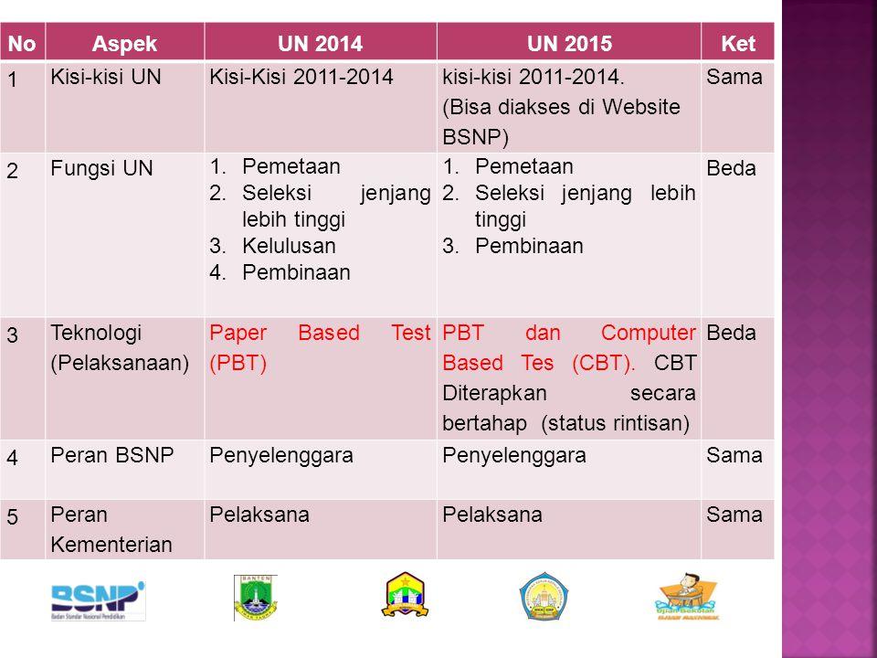NoNo AspekUN 2014UN 2015Ket 6 Peran PTN Koordinator Pengawasan UN SMA sederajat dan Pemindaian LJUN Koordinator Pemindaian LJUN Pemantau di tingkat Kab/Kota Beda 7 Proses lelang dan Pencetakan bahan UN Sistem regional (8 region) Ditangani masing- masing provinsi (17 percetakan) Beda 8 Waktu Pelaksanaan UN SMP sederajat 5-8 Mei (4 hari) 4-7 Mei (4 hari, Senin-Kamis) Sam a 9 Soal UN yang telah digunakan Disimpan di sekolah untuk digunakan dalam pembelajaran Disimpan di sekolah selama 1 bulan kemudian dimusnahkan disertai Berita Acara Beda