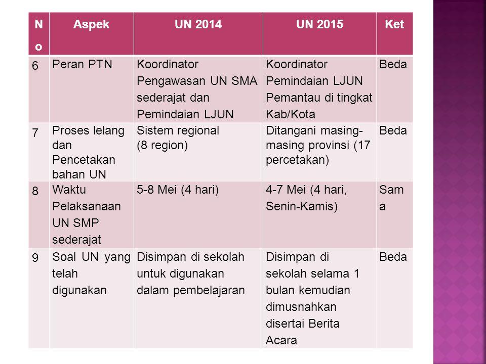 NoNo AspekUN 2014UN 2015Ket 6 Peran PTN Koordinator Pengawasan UN SMA sederajat dan Pemindaian LJUN Koordinator Pemindaian LJUN Pemantau di tingkat Ka