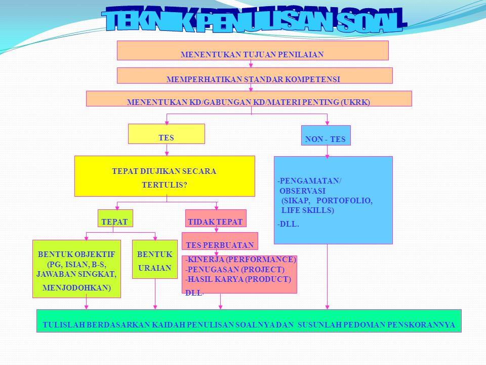 ddtk uasbn 201046 Pasal 8 (1) StandarKompetensiLulusanUASBN (SKL UASBN)merupakanirisan (interseksi) dari pokok bahasan/subpokok bahasan Standar Kompetensi dan Kompetensi Dasar pada Kurikulum 2004, serta Standar Kompetensi dan Kompetensi Dasar sesuai Peraturan Menteri Pendidikan NasionalNomor 22 Tahun 2006 tentang Standar Isi.