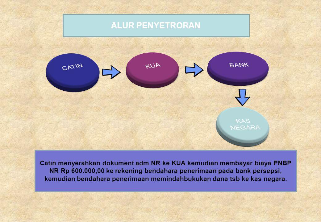 ALUR PENYETRORAN Catin menyerahkan dokument adm NR ke KUA kemudian membayar biaya PNBP NR Rp 600.000,00 ke rekening bendahara penerimaan pada bank per