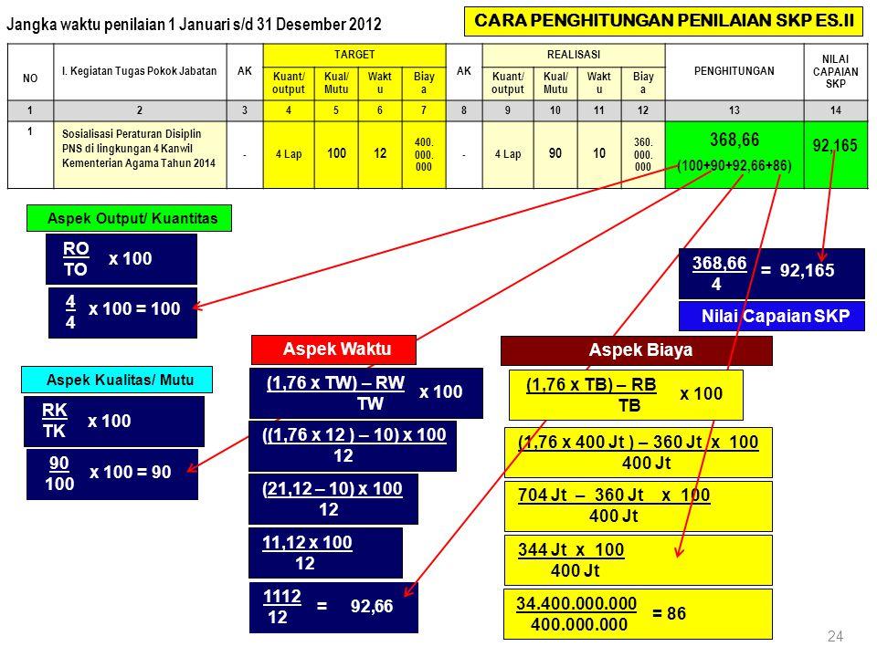 24 NO I. Kegiatan Tugas Pokok JabatanAK TARGET AK REALISASI PENGHITUNGAN NILAI CAPAIAN SKP Kuant/ output Kual/ Mutu Wakt u Biay a Kuant/ output Kual/