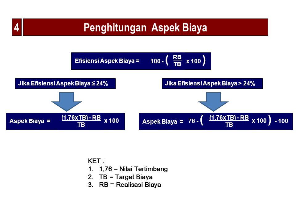 Penghitungan Aspek Biaya x 100 (1,76xTB) - RB TB Aspek Biaya = Jika Efisiensi Aspek Biaya ≤ 24% x 100 (1,76xTB) - RB TB Aspek Biaya = Jika Efisiensi A