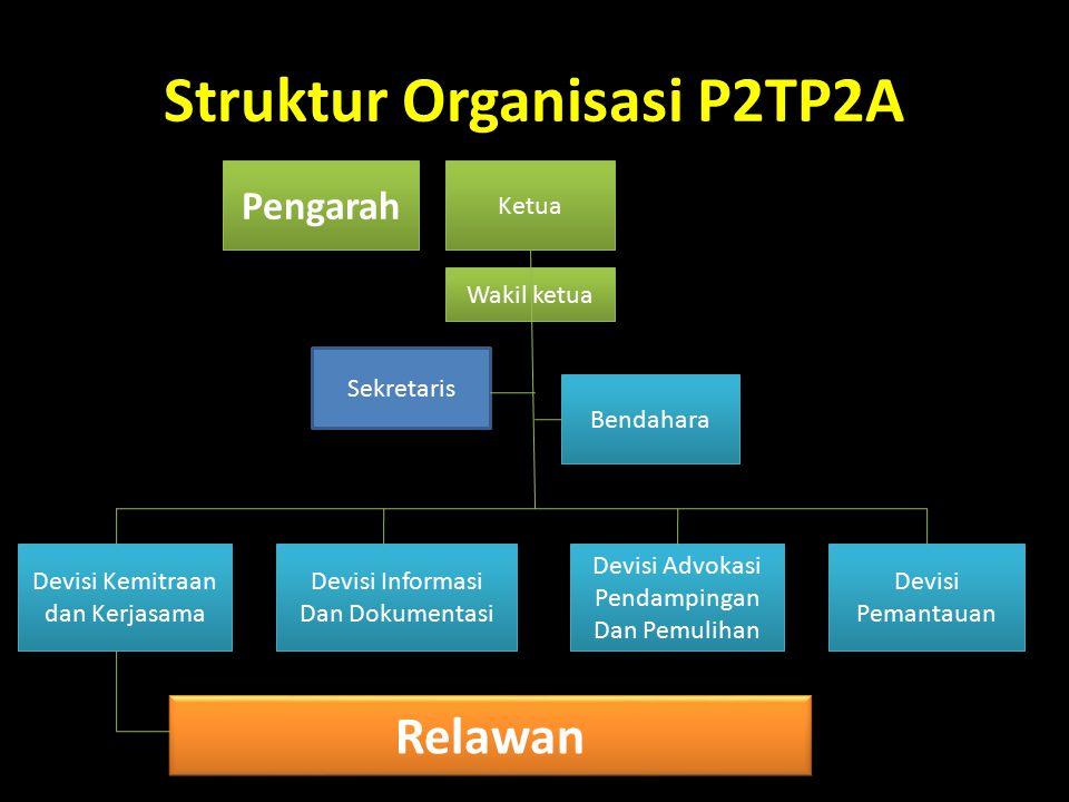 Struktur Organisasi P2TP2A Pengarah Ketua Wakil ketua Devisi Pemantauan Bendahara Relawan Sekretaris Devisi Kemitraan dan Kerjasama Devisi Informasi Dan Dokumentasi Devisi Advokasi Pendampingan Dan Pemulihan