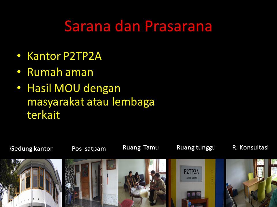 Sarana dan Prasarana Kantor P2TP2A Rumah aman Hasil MOU dengan masyarakat atau lembaga terkait Gedung kantorPos satpam Ruang TamuRuang tungguR. Konsul