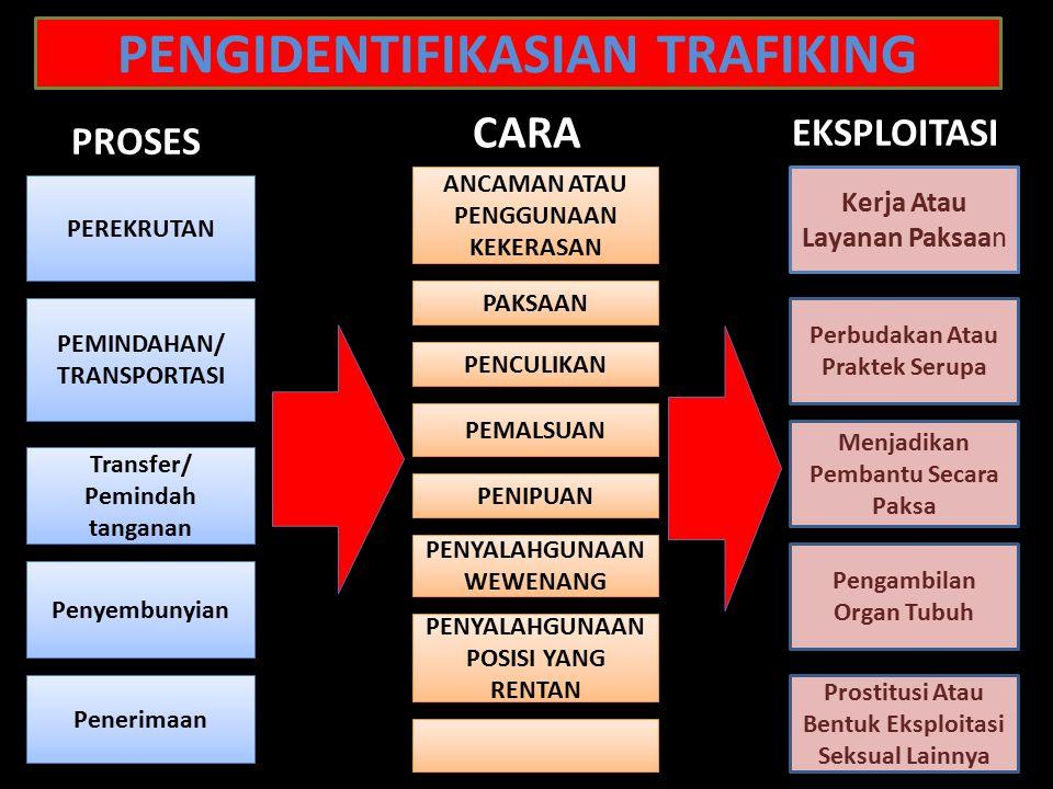 PENGIDENTIFIKASIAN TRAFIKING PEREKRUTAN PEMINDAHAN/ TRANSPORTASI Transfer/ Pemindah tanganan Penyembunyian Penerimaan ANCAMAN ATAU PENGGUNAAN KEKERASAN PAKSAAN PENCULIKAN PEMALSUAN PENIPUAN Kerja Atau Layanan Paksaan Perbudakan Atau Praktek Serupa Menjadikan Pembantu Secara Paksa PENYALAHGUNAAN POSISI YANG RENTAN Prostitusi Atau Bentuk Eksploitasi Seksual Lainnya Pengambilan Organ Tubuh PENYALAHGUNAAN WEWENANG PROSES EKSPLOITASI CARA