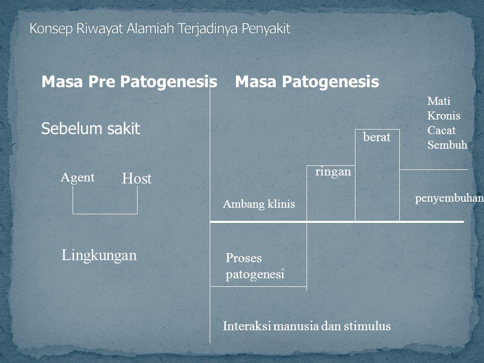 Masa Pre PatogenesisMasa Patogenesis Sebelum sakit Agent Host Lingkungan Interaksi manusia dan stimulus Proses patogenesi Ambang klinis ringan berat penyembuhan Mati Kronis Cacat Sembuh