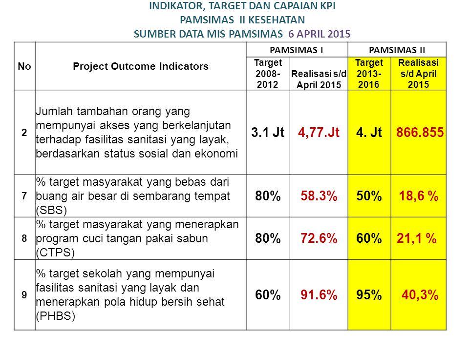 Mengapa sanitasi menjadi penting bagi Kita??? 70 tahun Indonesia merdeka masih banyak masyarakat BAB sembarangan Kematian anak berusia di bawah 3 tahu