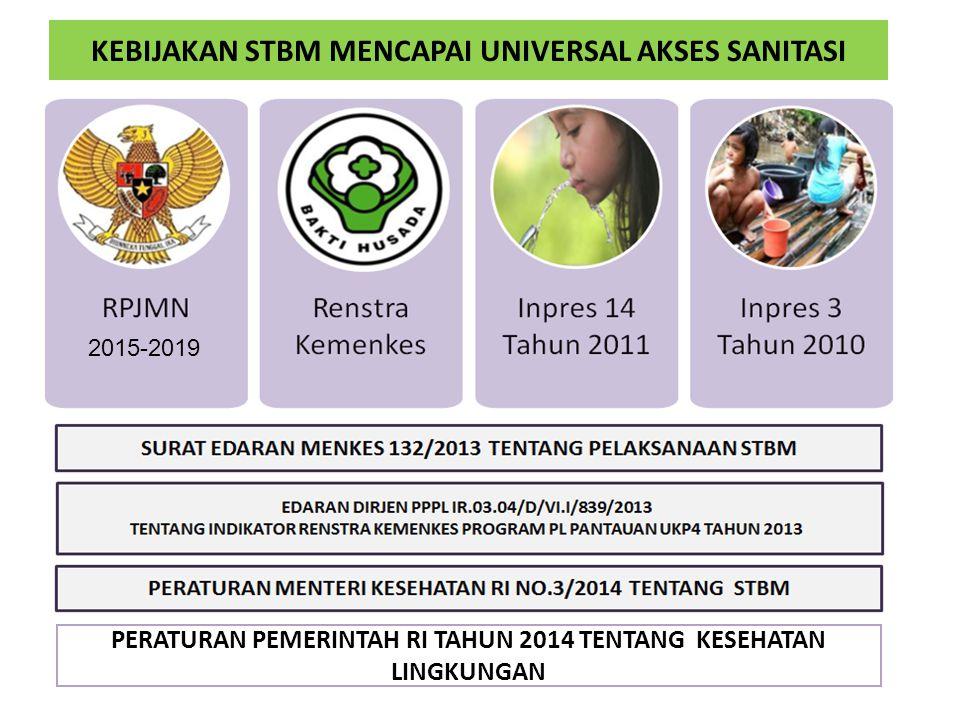 Komponen 2 Program Pamsimas II: Peningkatan Perilaku dan Layanan Hidup Bersih dan Sehat melalui STBM Pelaksanaan Komponen 2 dilakukan dengan pendekata