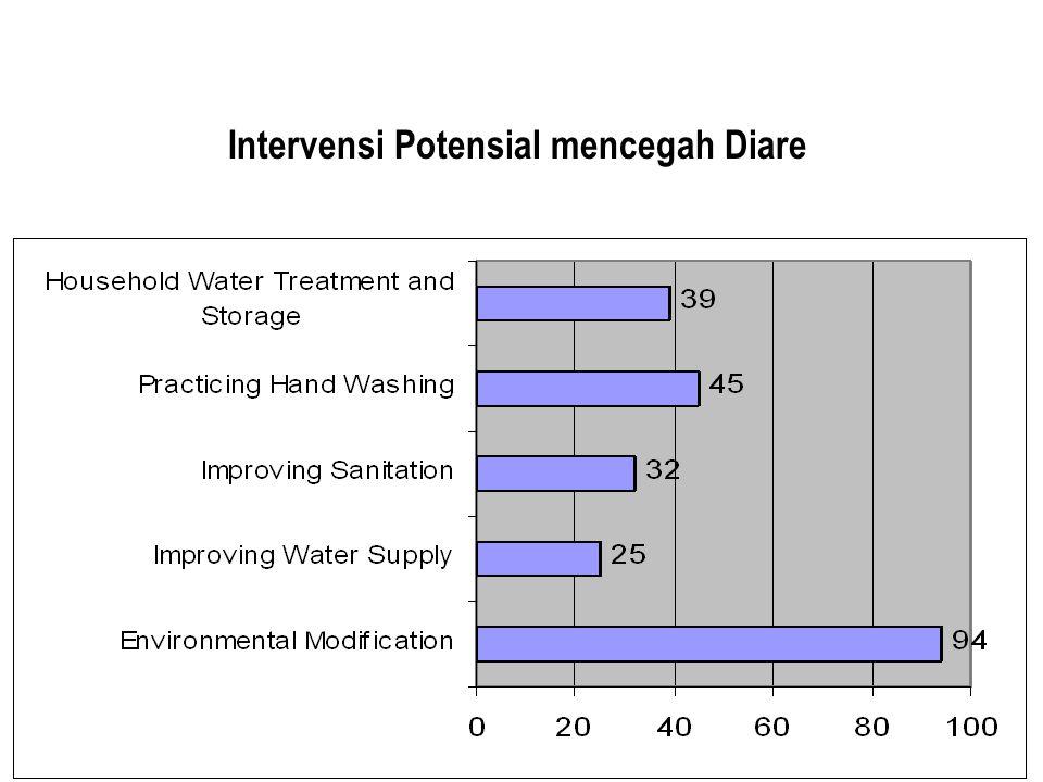 3 A. LATAR BELAKANG Intervensi Potensial mencegah Diare