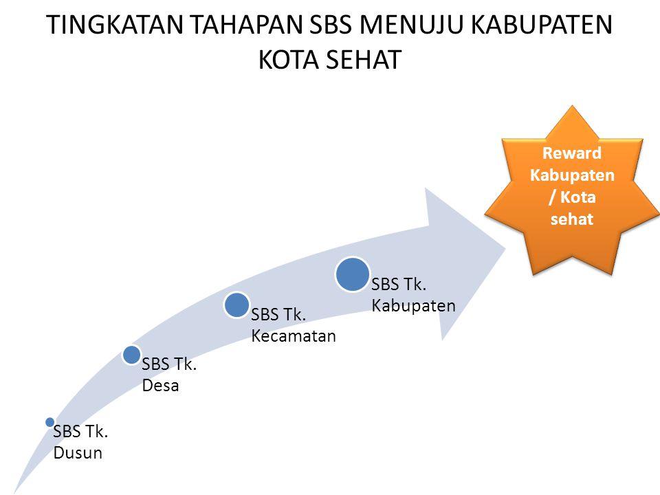 TINGKATAN TAHAPAN SBS MENUJU KABUPATEN KOTA SEHAT SBS Tk.