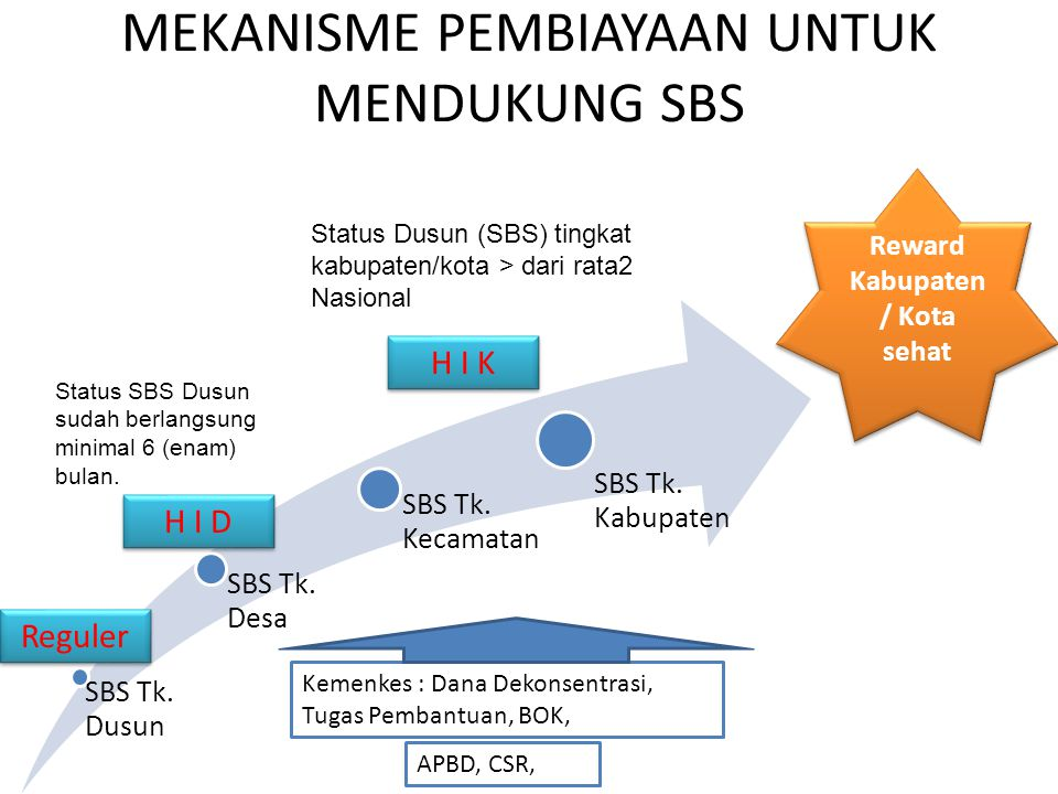TINGKATAN TAHAPAN SBS MENUJU KABUPATEN KOTA SEHAT SBS Tk. Dusun SBS Tk. Desa SBS Tk. Kecamatan SBS Tk. Kabupaten Reward Kabupaten / Kota sehat