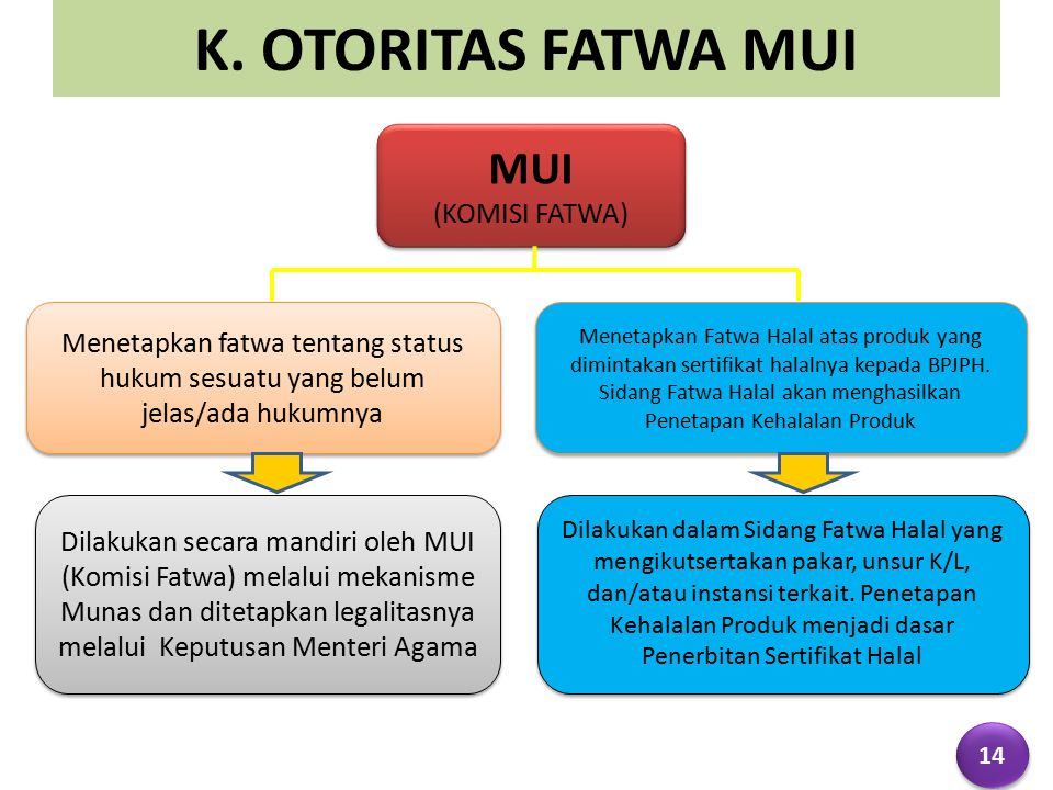 MUI (KOMISI FATWA) MUI (KOMISI FATWA) Menetapkan fatwa tentang status hukum sesuatu yang belum jelas/ada hukumnya Menetapkan Fatwa Halal atas produk yang dimintakan sertifikat halalnya kepada BPJPH.