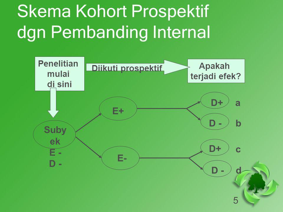 5 Skema Kohort Prospektif dgn Pembanding Internal Suby ek E - D - D+ E+ E- D+ D - Penelitian mulai di sini Apakah terjadi efek.