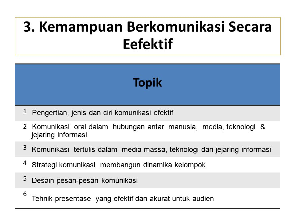 Topik 1 Pengertian, jenis dan ciri komunikasi efektif 2 Komunikasi oral dalam hubungan antar manusia, media, teknologi & jejaring informasi 3 Komunika