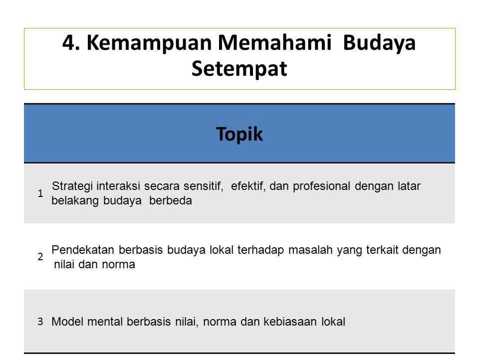 Topik 1 Strategi interaksi secara sensitif, efektif, dan profesional dengan latar belakang budaya berbeda 2 Pendekatan berbasis budaya lokal terhadap masalah yang terkait dengan nilai dan norma 3 Model mental berbasis nilai, norma dan kebiasaan lokal 4.