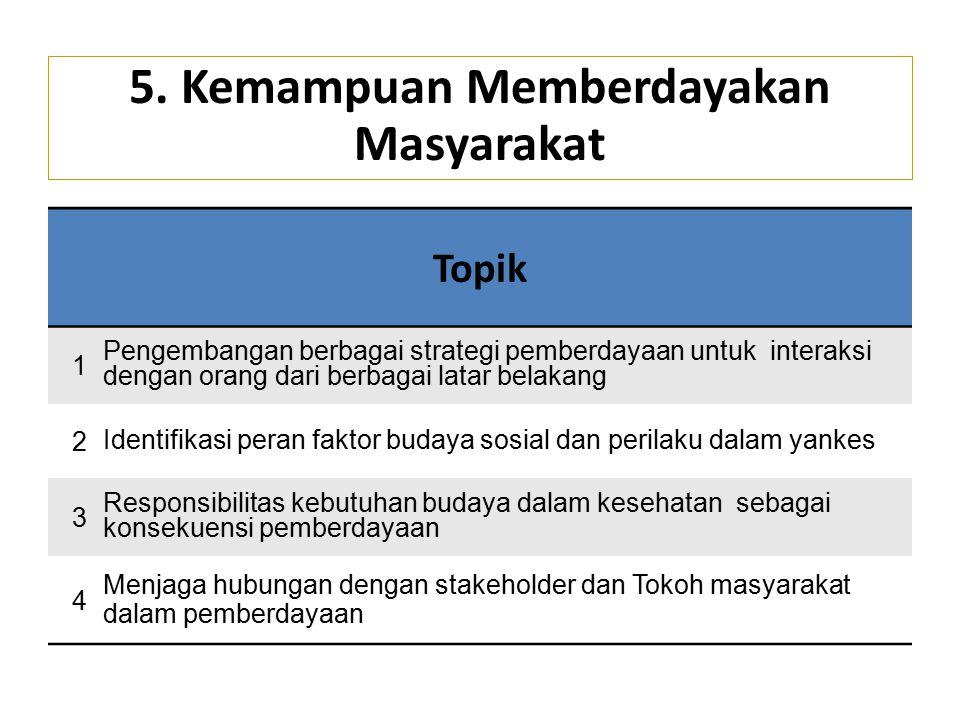 Topik 1 Pengembangan berbagai strategi pemberdayaan untuk interaksi dengan orang dari berbagai latar belakang 2 Identifikasi peran faktor budaya sosia
